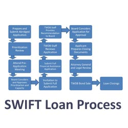 SWIFT Loan Process