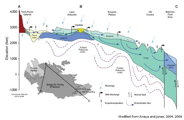 Edwards Trinity Plateau Aquiferinteractive Map Cross Section