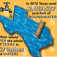 In 2012 Texas used more than 9.6 million acre-feet of groundwater. That would cover the whole of Texas in 0.67 inches of water! <a href='/newsmedia/infographics/doc/2012_TX_map_groundwater.pdf'>Download Infographic</a>
