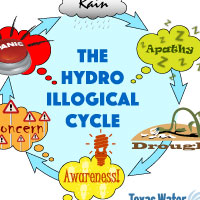 The hydroillogical cycle. <a href='/newsmedia/infographics/doc/Hydro_illogical_cycle_diagram.pdf'>Download Infographic</a>