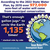 According to the 2017 State Water Plan, by 2070 over 811,000 acre-feet of water will come from municipal water conservation. <a href='/newsmedia/infographics/doc/Jugs_circle_earth_infographic.pdf'>Download Infographic</a>