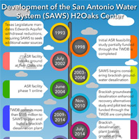 San Antonio Water System H2Oaks Center timeline.  <a href='/newsmedia/infographics/doc/SAWS-H2Oaks-timeline-infographic.pdf'>Download Infographic</a>
