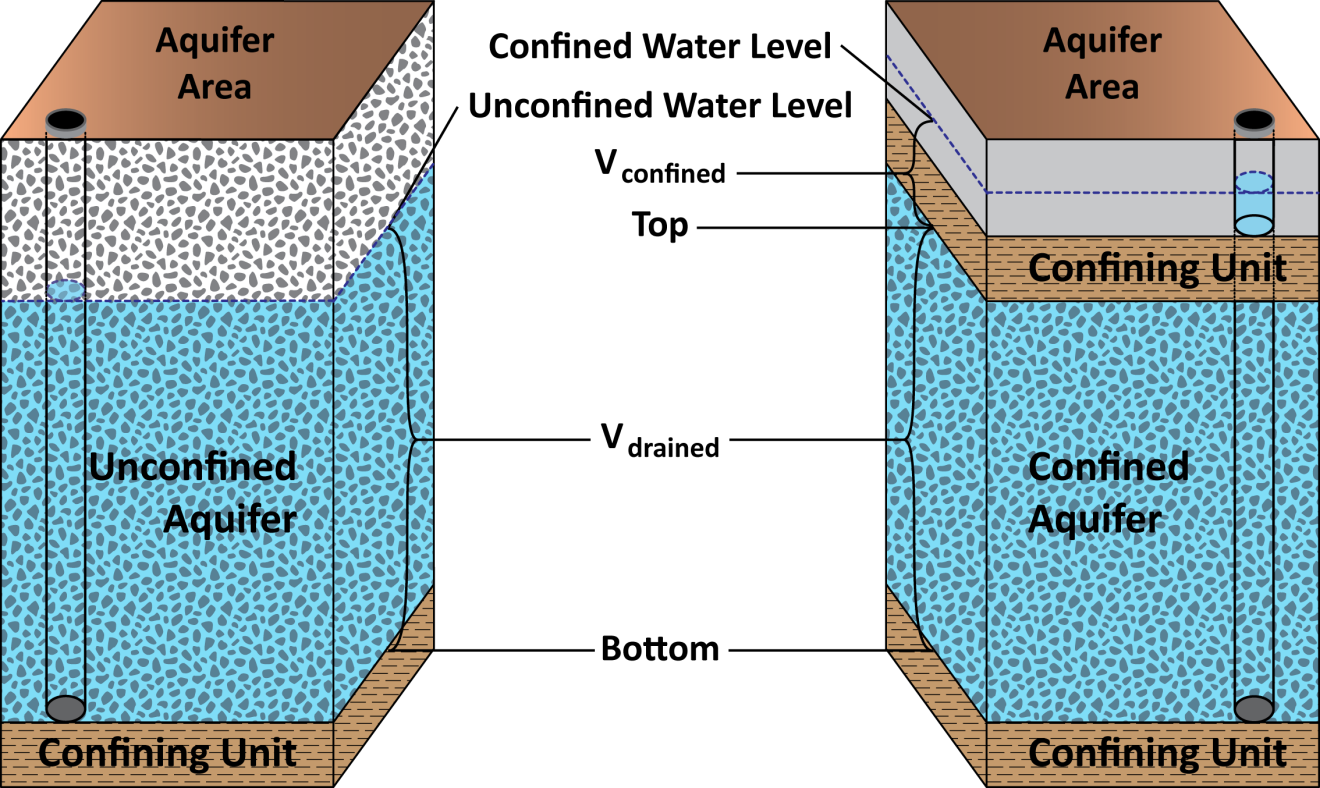 Schematic graph showing the difference between unconfined and confined aquifers.