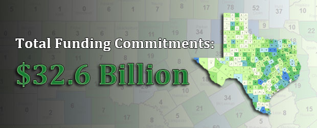 Total Funding Commitments