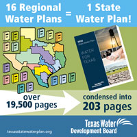 The 2016 plans comprised 28 volumes and more than 20,000 pages and were condensed into the 2017 State Water Plan! <a href='/newsmedia/infographics/doc/Regional_plans_page_count_infographic.pdf'>Download Infographic</a>